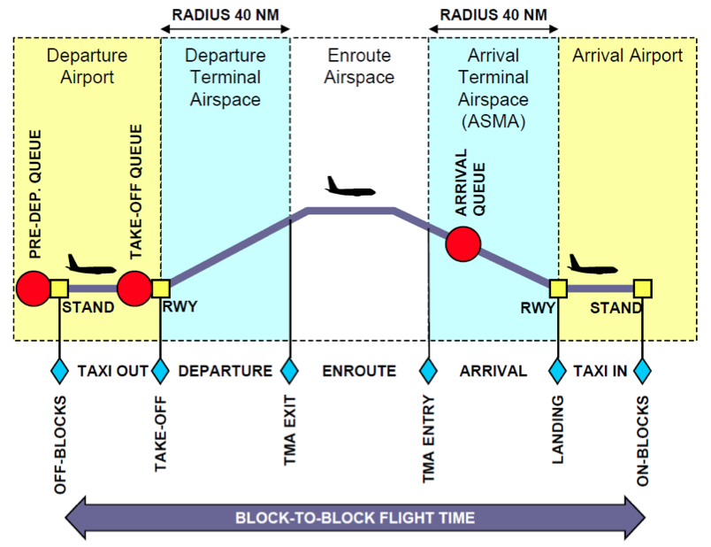 Outbound and Inbound Traffic Queues from a Flight Phase Perspective.