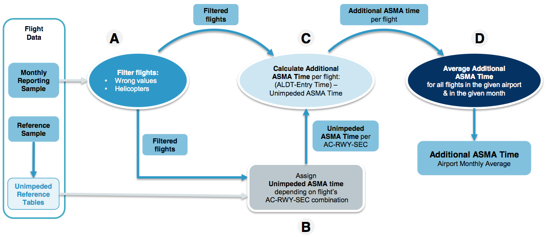Logical steps of Additional ASMA Time calculation.