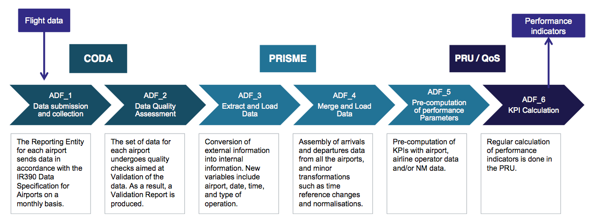 Airport Data Flow process scheme including activities and actors involved.