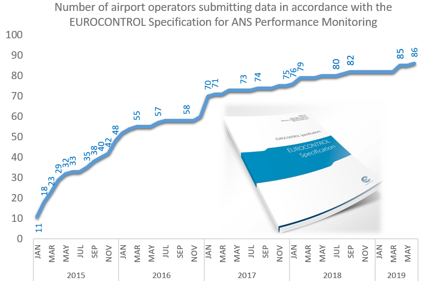 Number of airport operators submitting data in accordance with the EUROCONTROL APDF Specification