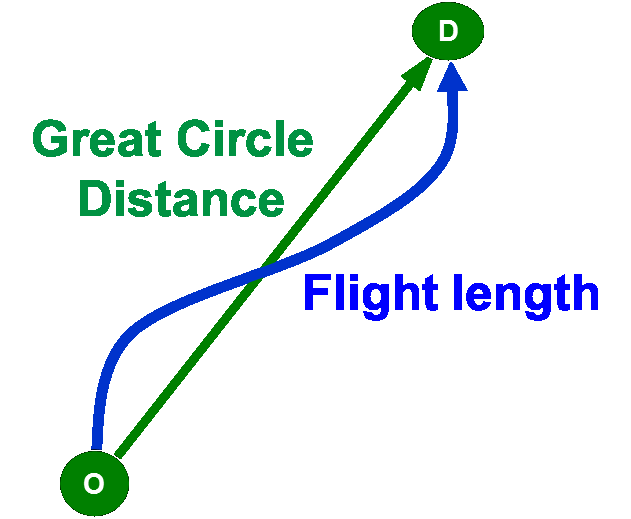 HFE as comparison of flight length and Great Circle Distance.